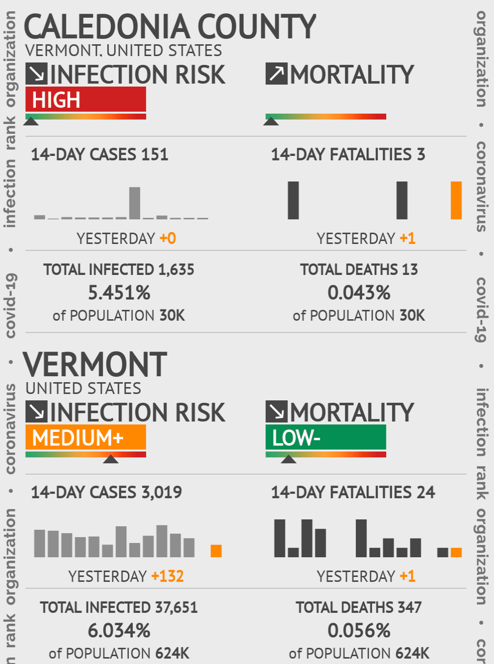 Caledonia County Coronavirus Covid-19 Risk of Infection on July 24, 2021