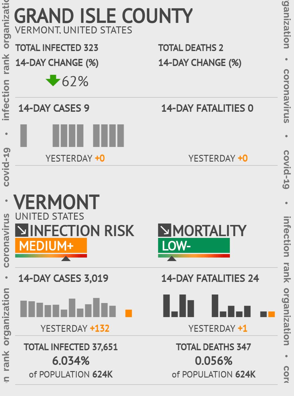Grand Isle County Coronavirus Covid-19 Risk of Infection on July 24, 2021