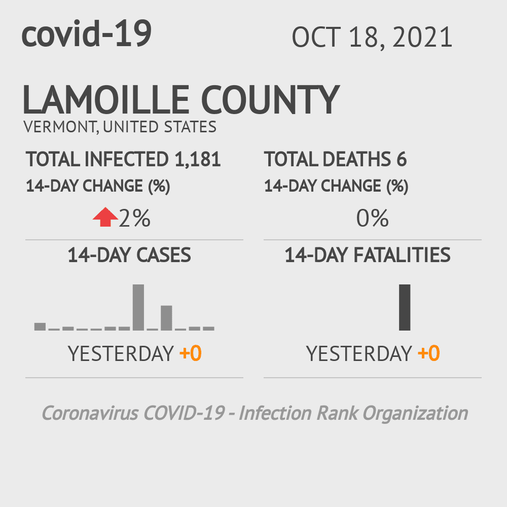 Lamoille County Coronavirus Covid-19 Risk of Infection on July 24, 2021