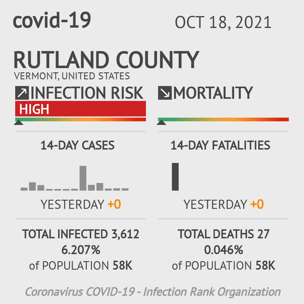 Rutland County Coronavirus Covid-19 Risk of Infection on July 24, 2021