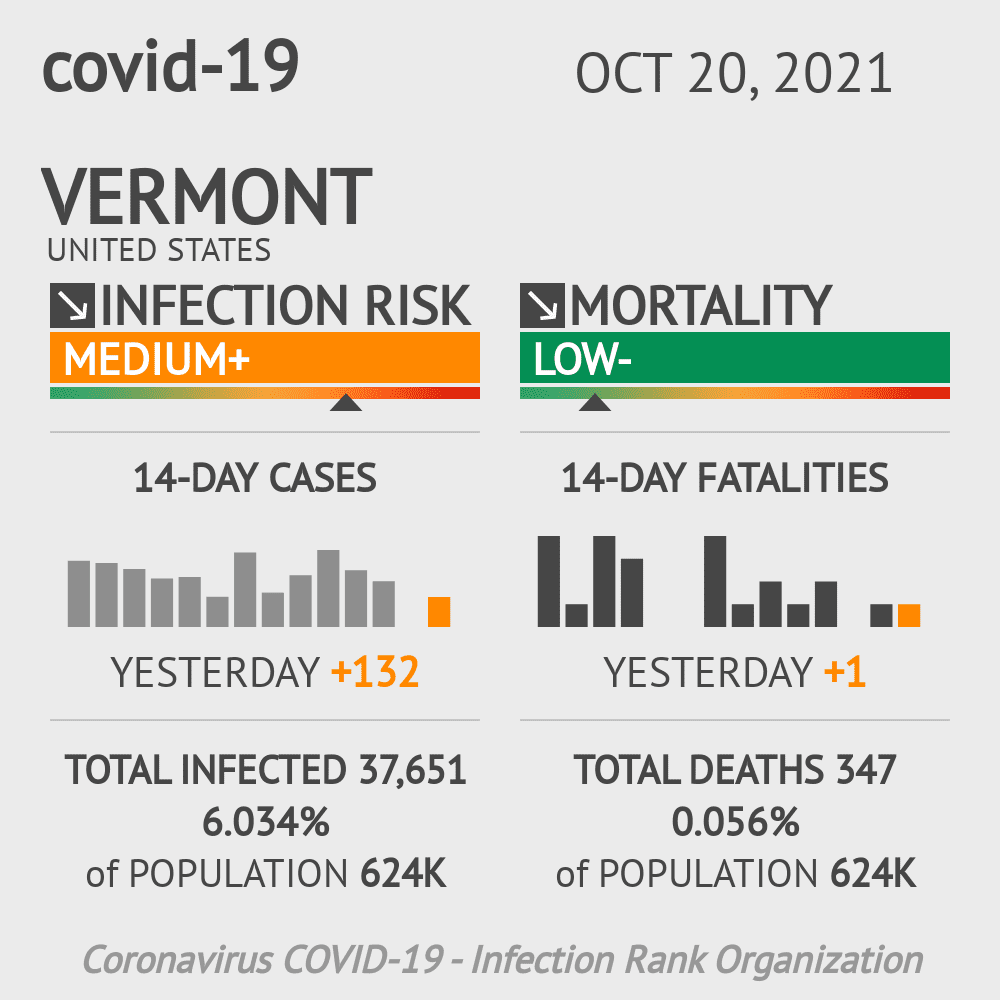 Vermont Coronavirus Covid-19 Risk of Infection Update for 28 Counties on May 15, 2021