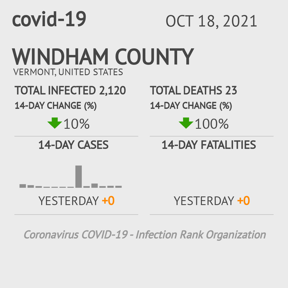Windham County Coronavirus Covid-19 Risk of Infection on March 23, 2021