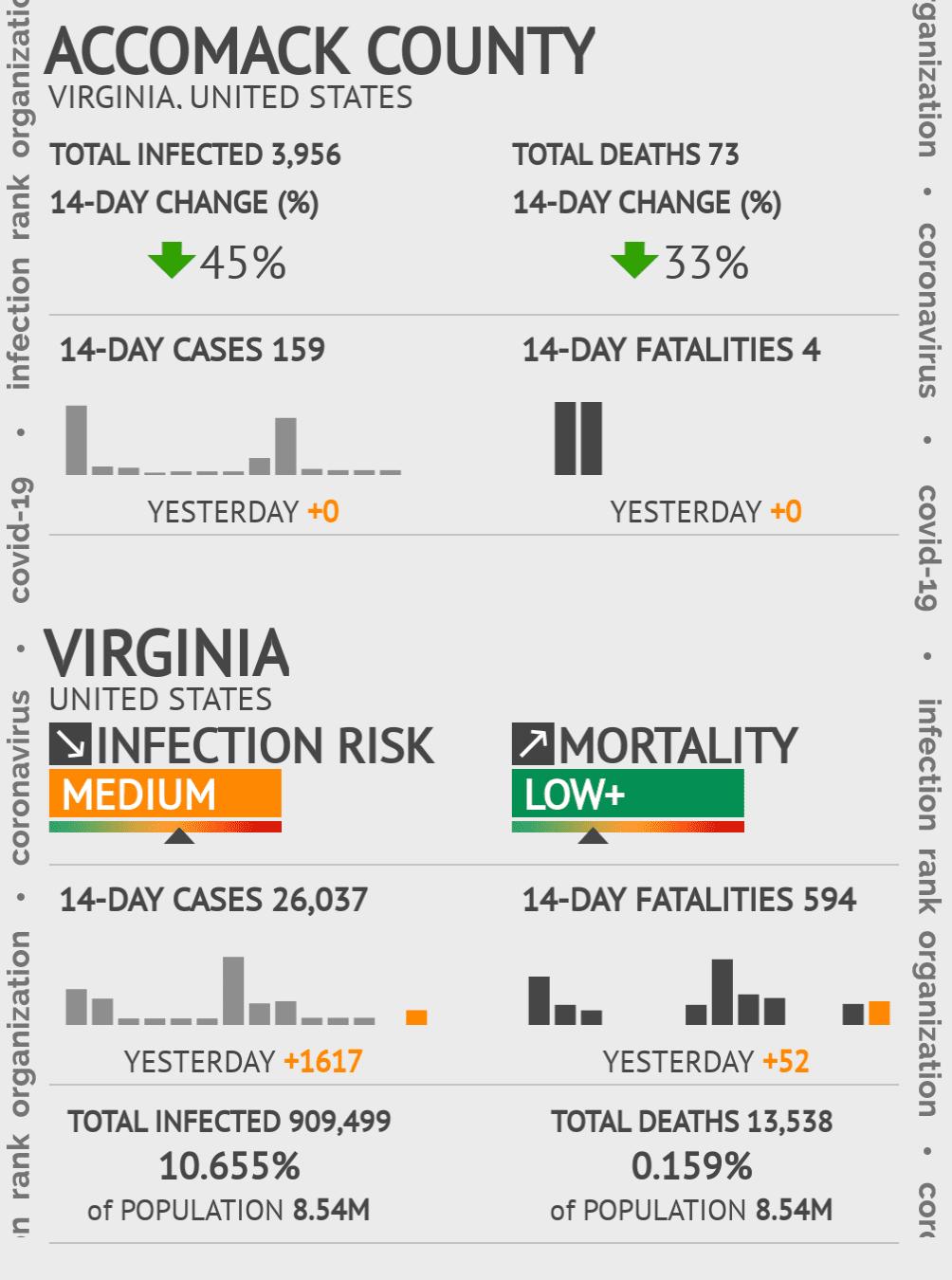 Accomack County Coronavirus Covid-19 Risk of Infection on July 24, 2021