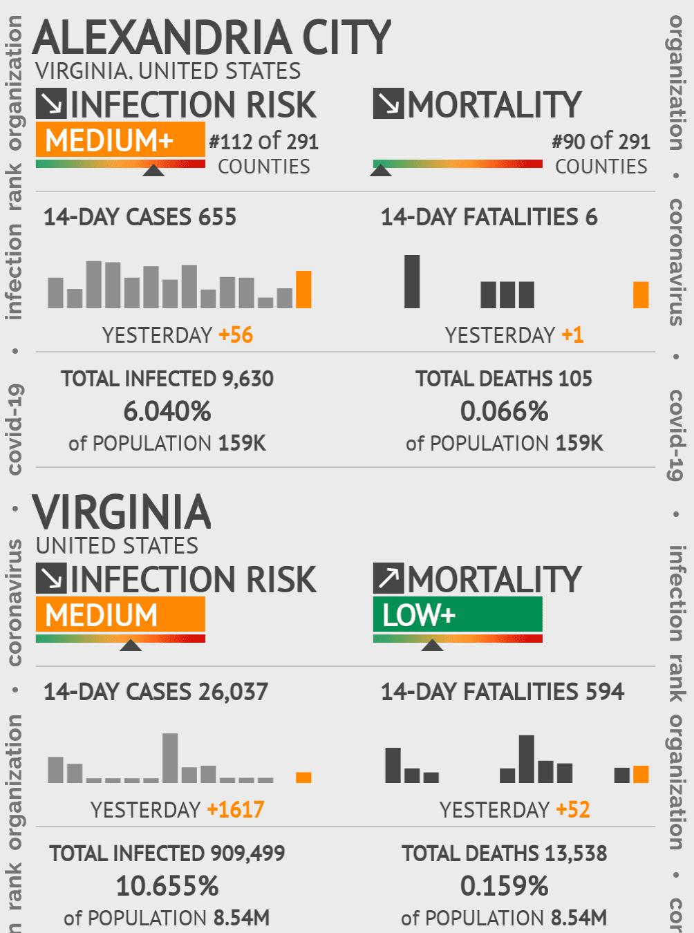 Alexandria City Coronavirus Covid-19 Risk of Infection on February 04, 2021