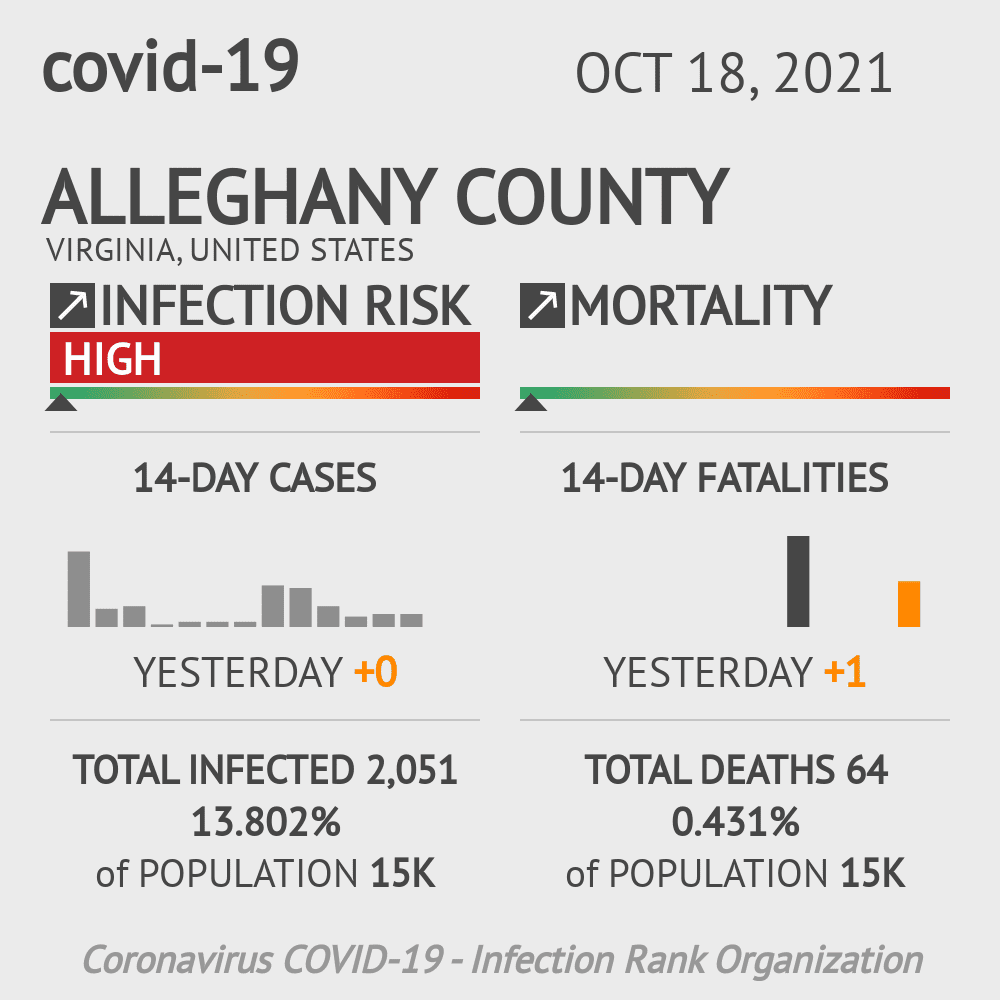 Alleghany County Coronavirus Covid-19 Risk of Infection on July 24, 2021