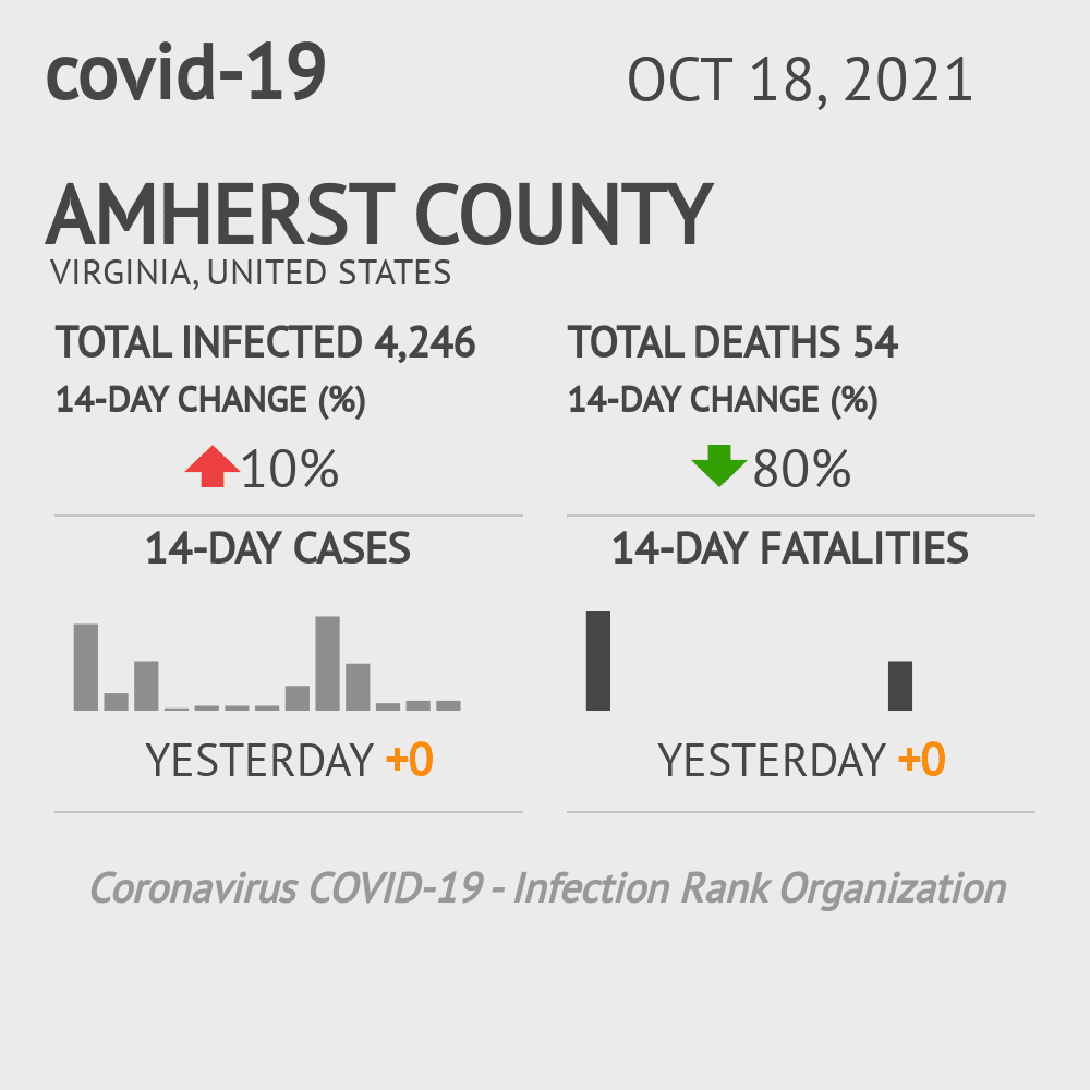 Amherst County Coronavirus Covid-19 Risk of Infection on July 24, 2021