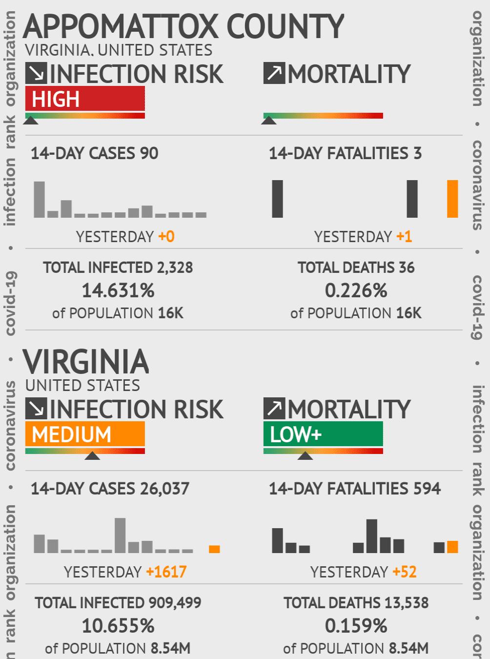 Appomattox County Coronavirus Covid-19 Risk of Infection on July 24, 2021