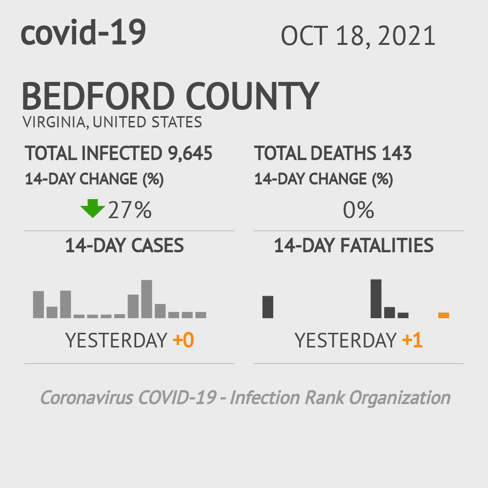 Bedford County Coronavirus Covid-19 Risk of Infection on March 04, 2021