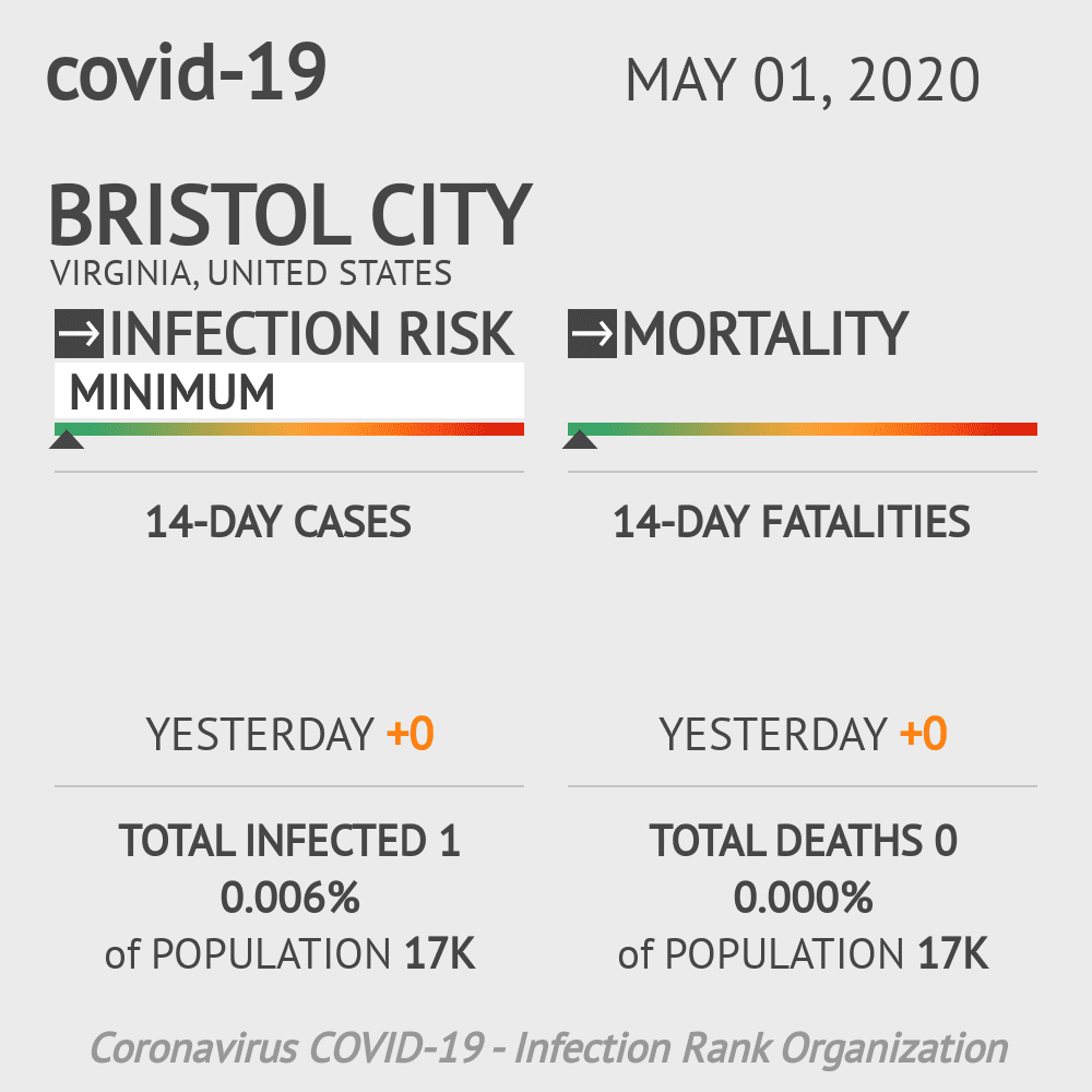 Bristol City Coronavirus Covid-19 Risk of Infection on May 01, 2020