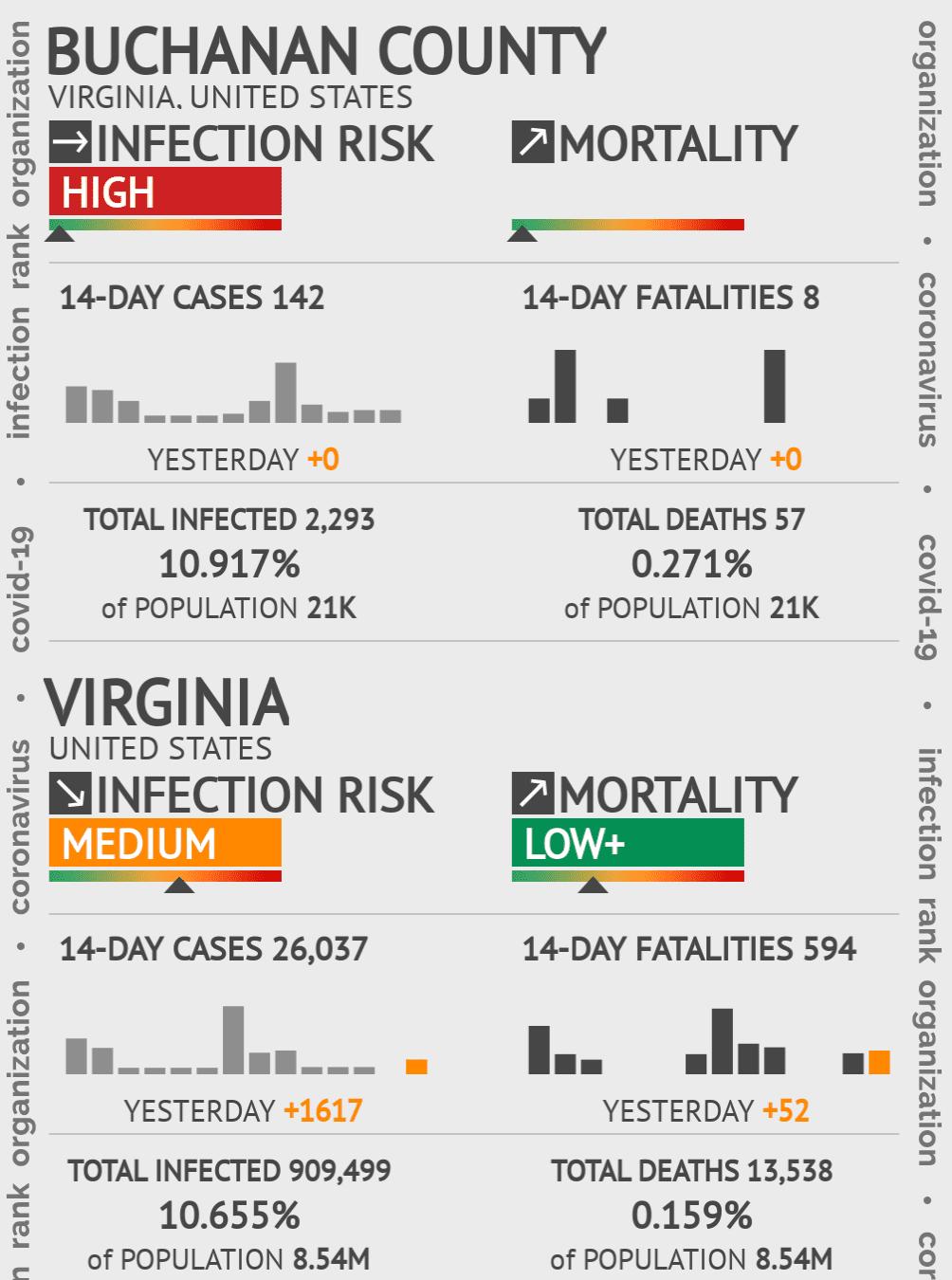 Buchanan County Coronavirus Covid-19 Risk of Infection on July 24, 2021