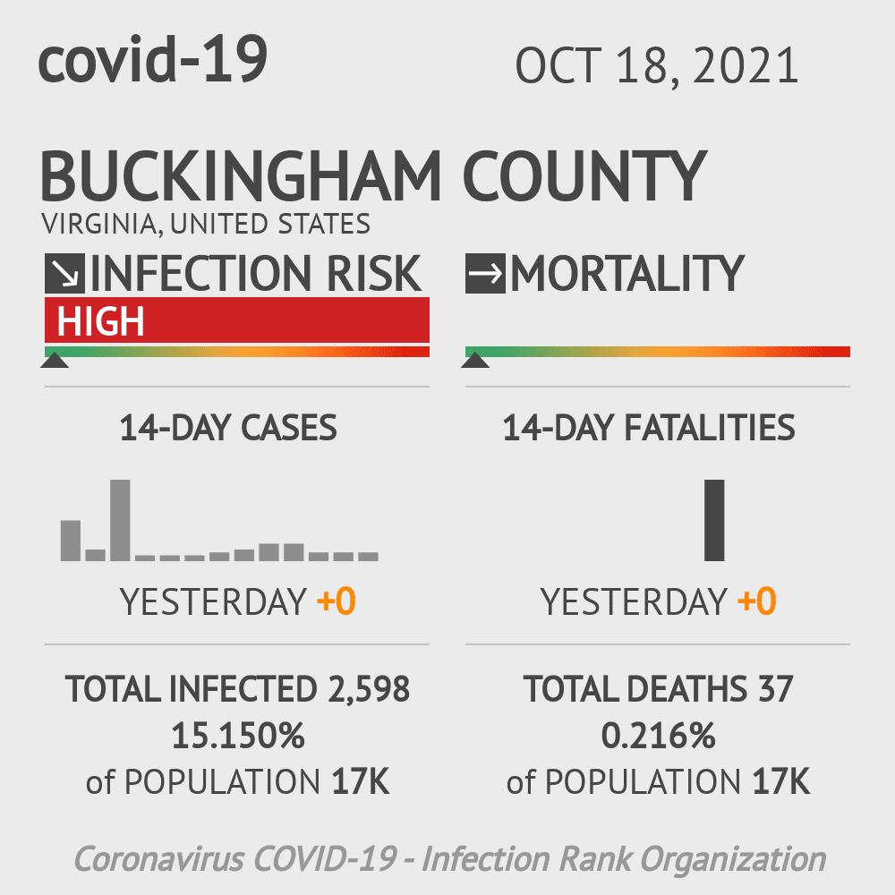 Buckingham County Coronavirus Covid-19 Risk of Infection on July 24, 2021