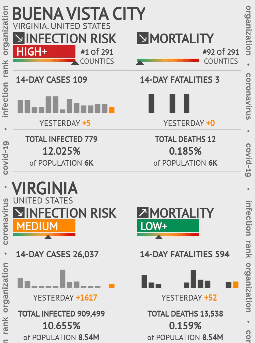 Buena Vista City Coronavirus Covid-19 Risk of Infection on February 04, 2021