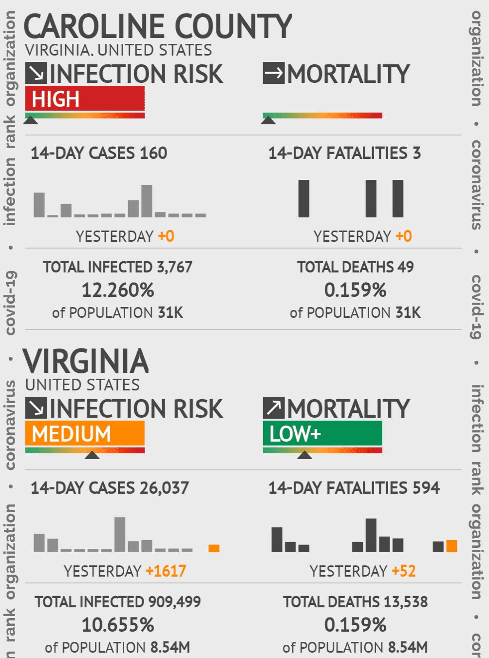 Caroline County Coronavirus Covid-19 Risk of Infection on July 24, 2021
