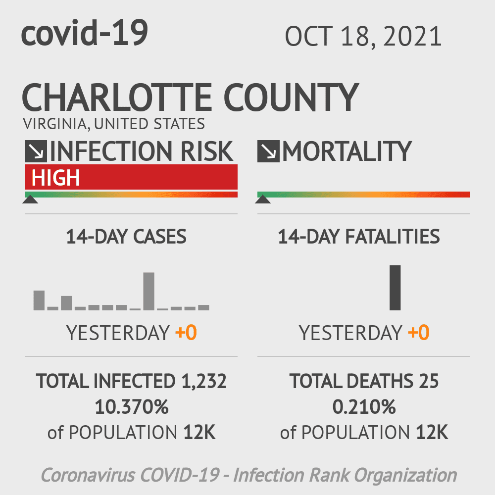 Charlotte County Coronavirus Covid-19 Risk of Infection on March 23, 2021