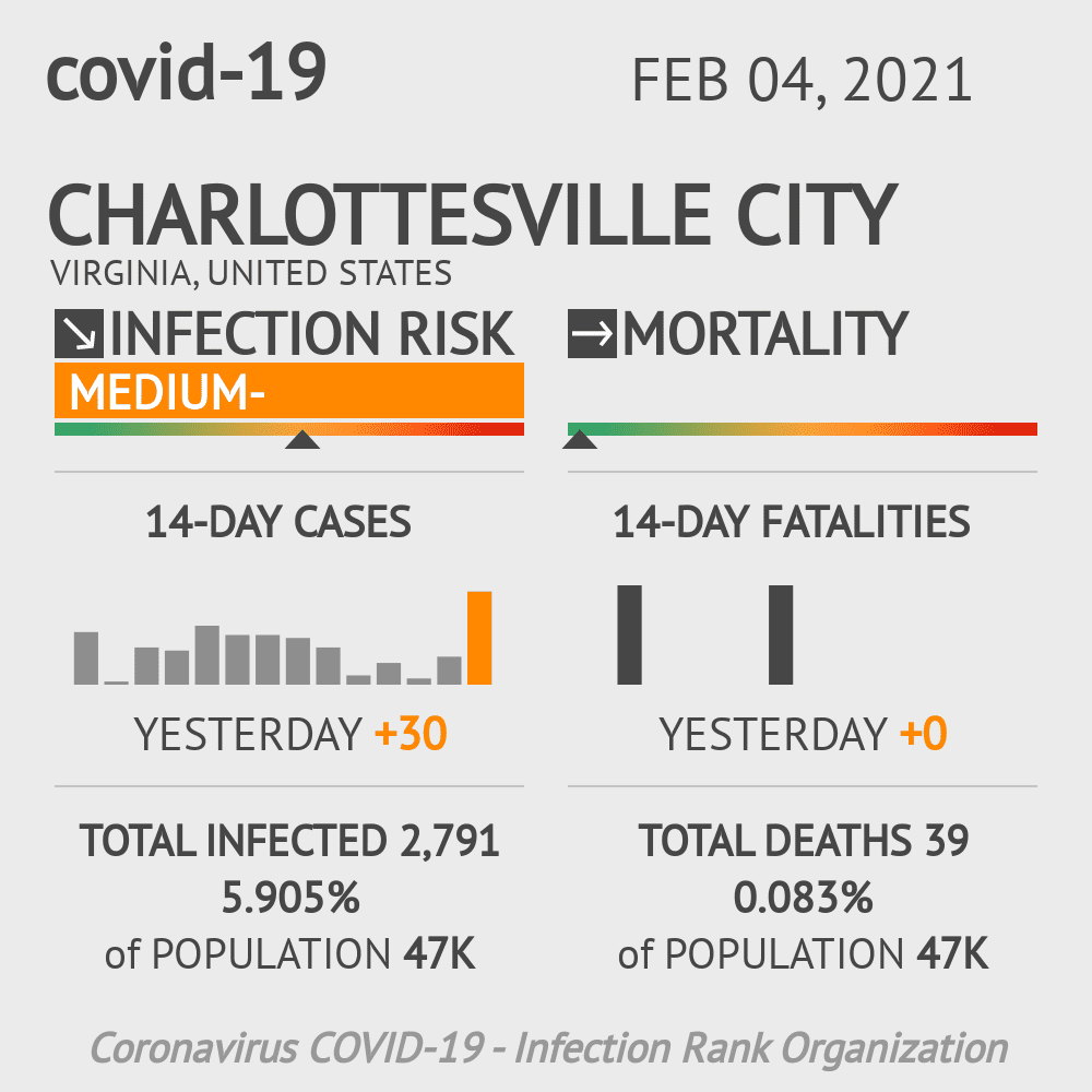 Charlottesville City Coronavirus Covid-19 Risk of Infection on February 04, 2021