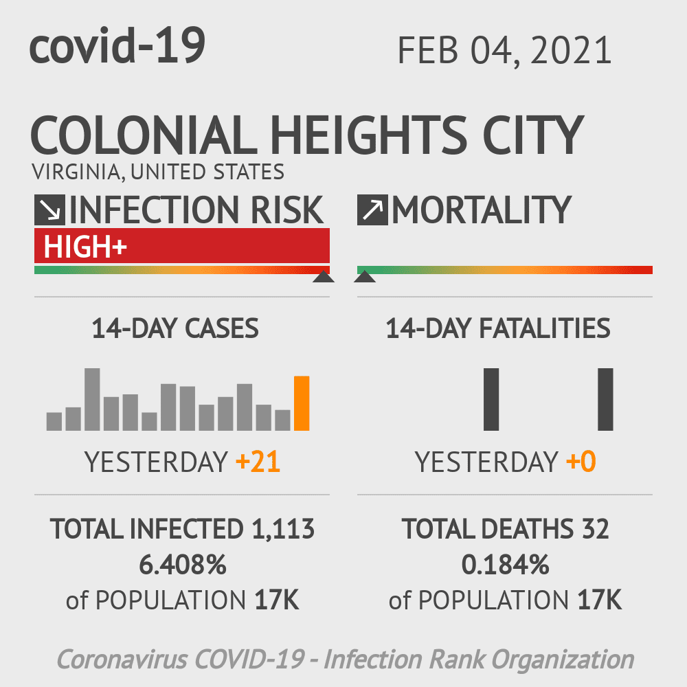 Colonial Heights City Coronavirus Covid-19 Risk of Infection on February 04, 2021