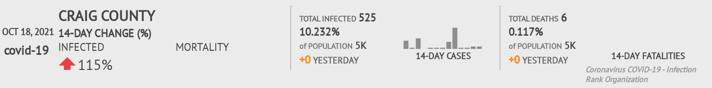Craig County Coronavirus Covid-19 Risk of Infection on July 24, 2021