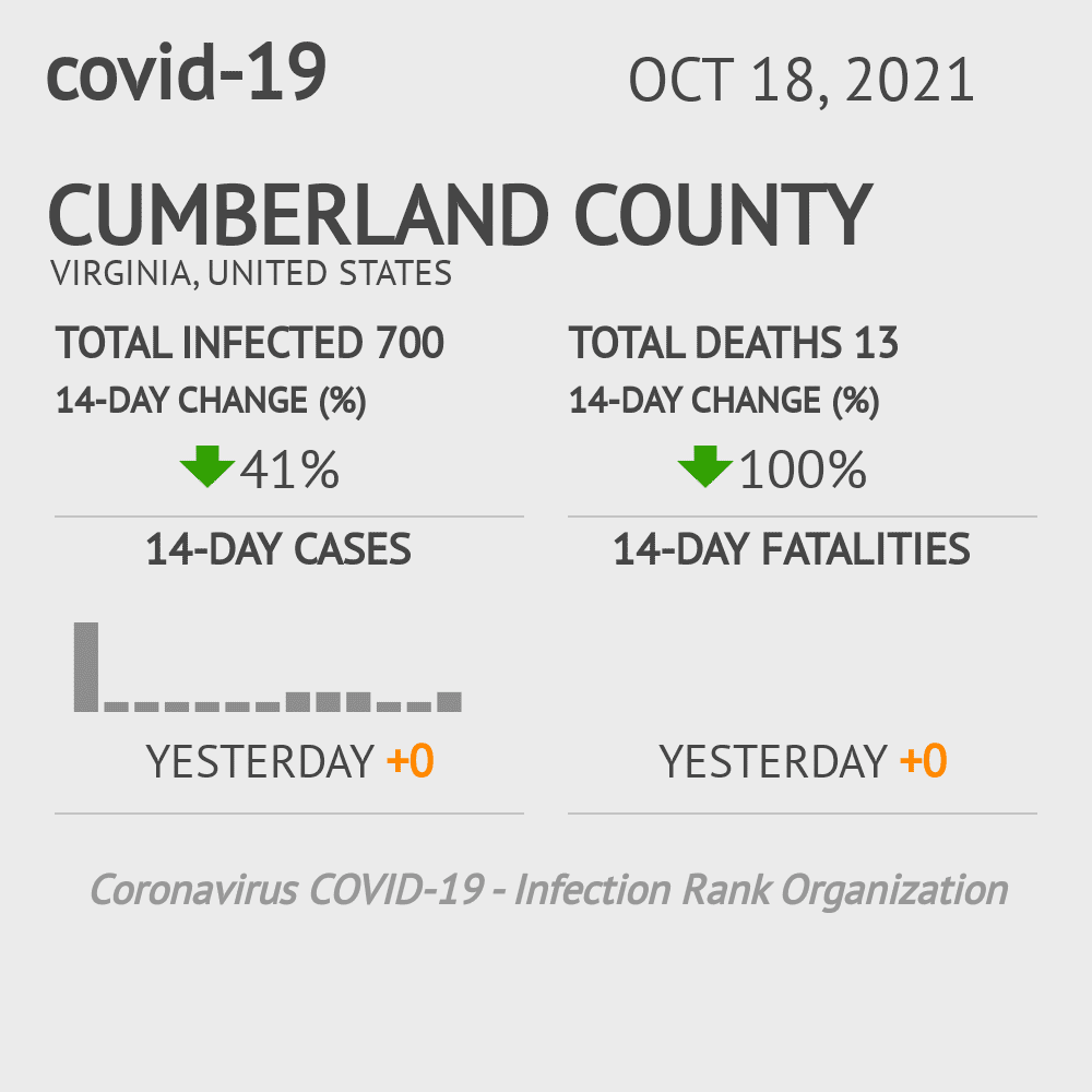 Cumberland County Coronavirus Covid-19 Risk of Infection on July 24, 2021