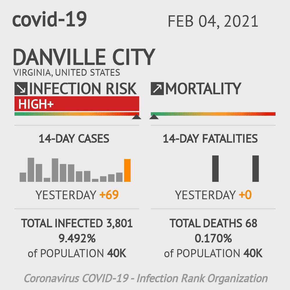 Danville City Coronavirus Covid-19 Risk of Infection on February 04, 2021