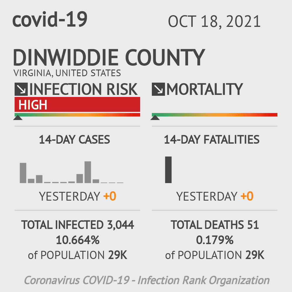 Dinwiddie County Coronavirus Covid-19 Risk of Infection on July 24, 2021