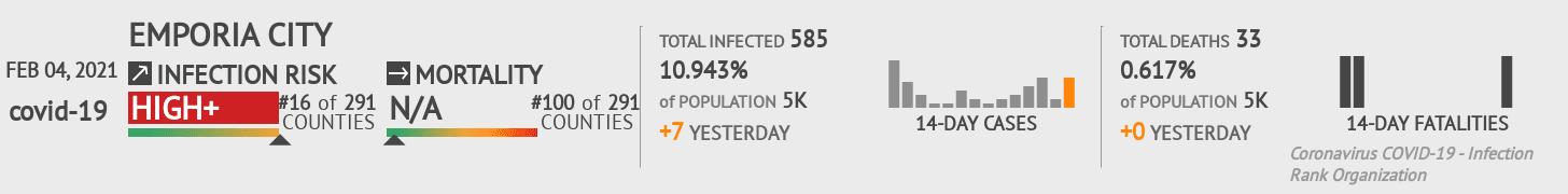 Emporia City Coronavirus Covid-19 Risk of Infection on February 04, 2021