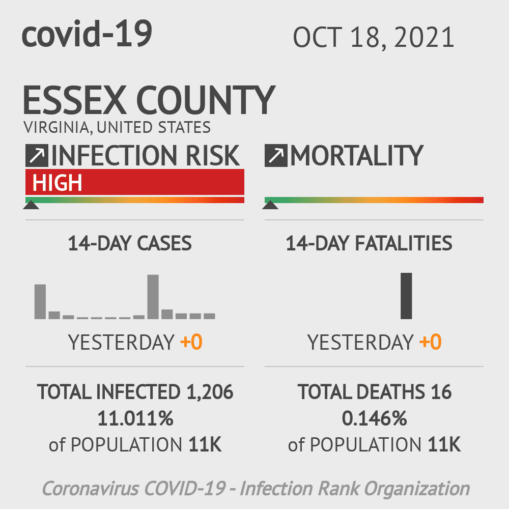 Essex County Coronavirus Covid-19 Risk of Infection on March 23, 2021