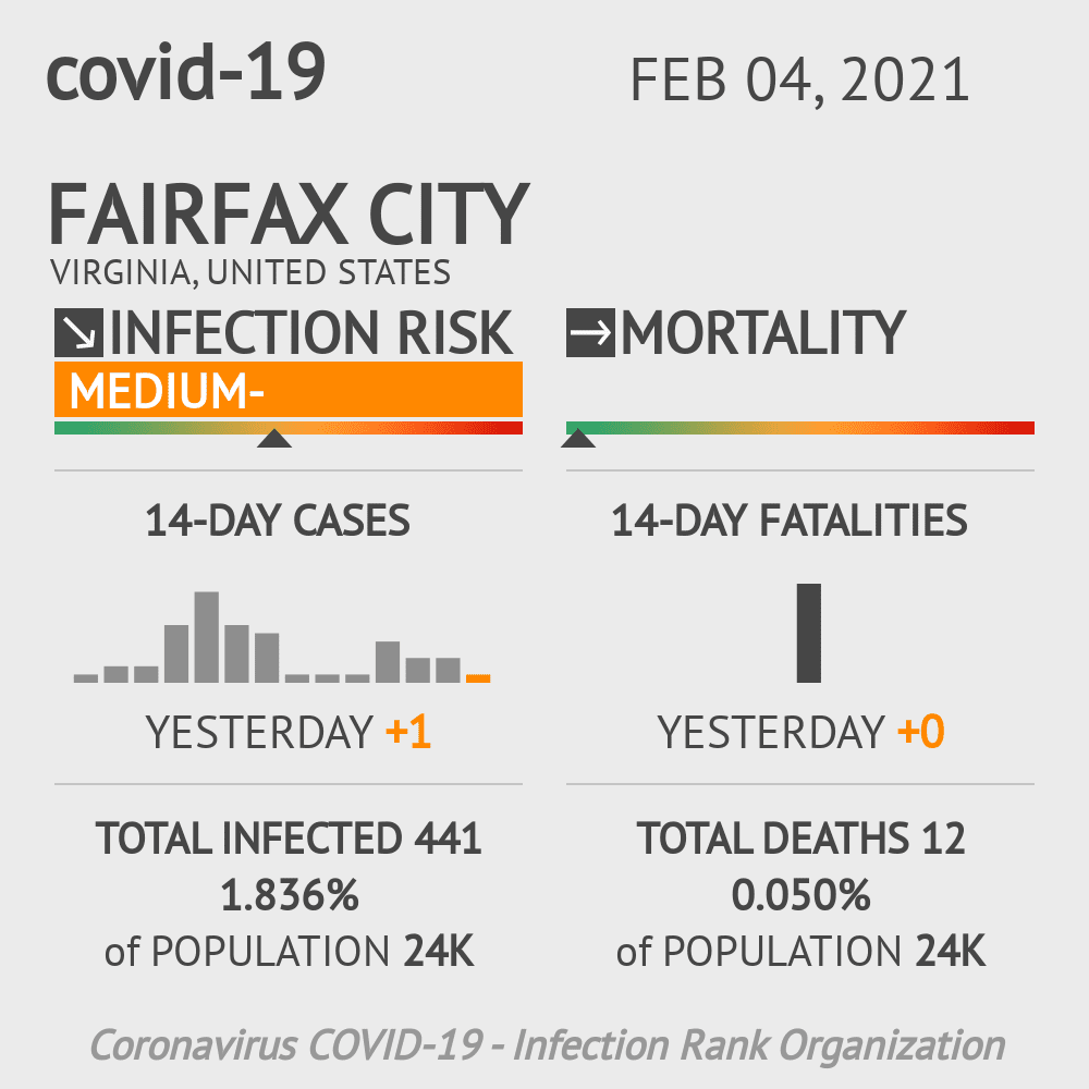 Fairfax City Coronavirus Covid-19 Risk of Infection on February 04, 2021