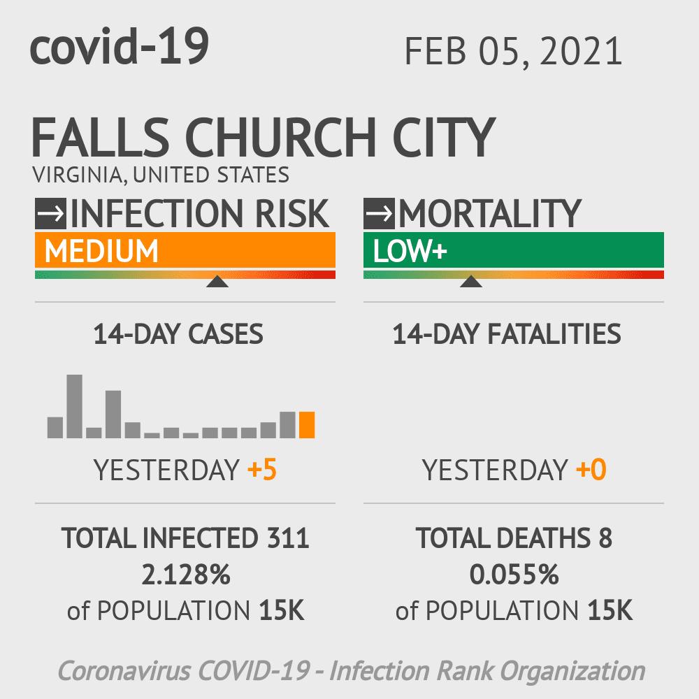 Falls Church City Coronavirus Covid-19 Risk of Infection on February 05, 2021