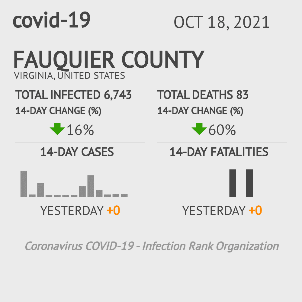 Fauquier County Coronavirus Covid-19 Risk of Infection on February 28, 2021