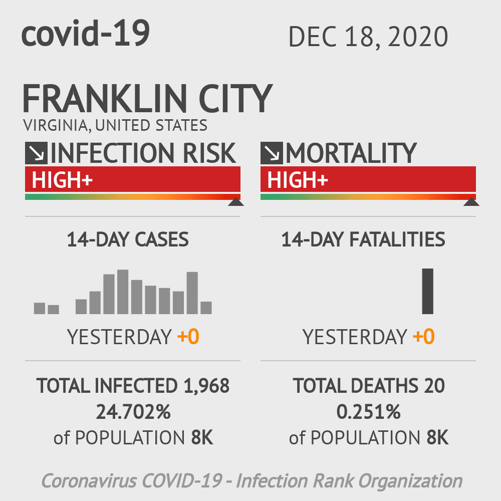 Franklin City Coronavirus Covid-19 Risk of Infection on February 04, 2021