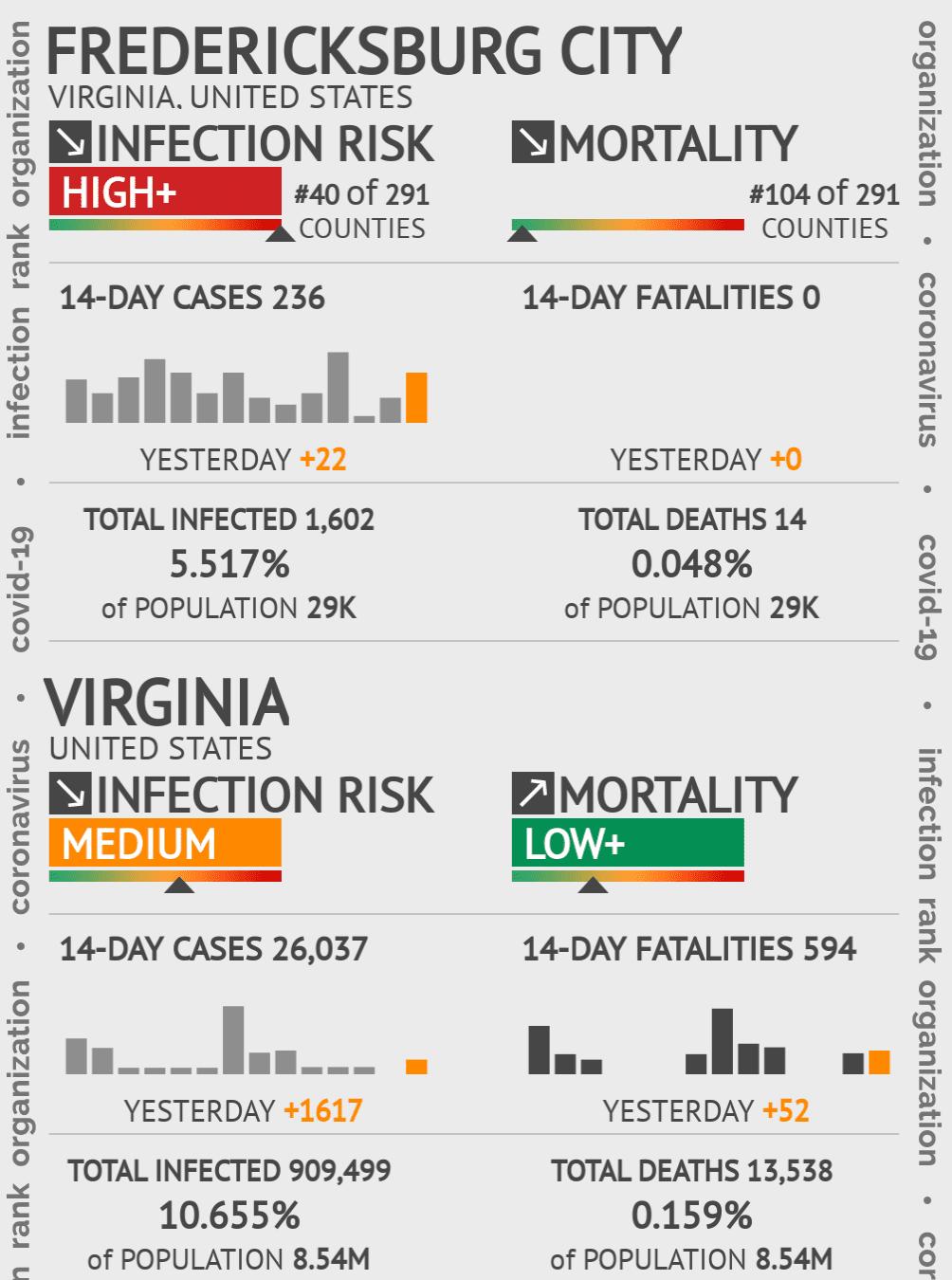 Fredericksburg City Coronavirus Covid-19 Risk of Infection on February 04, 2021
