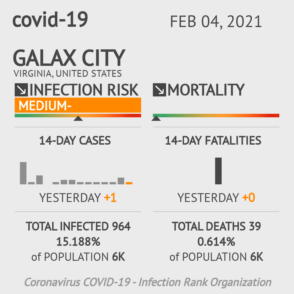 Galax City Coronavirus Covid-19 Risk of Infection on February 04, 2021