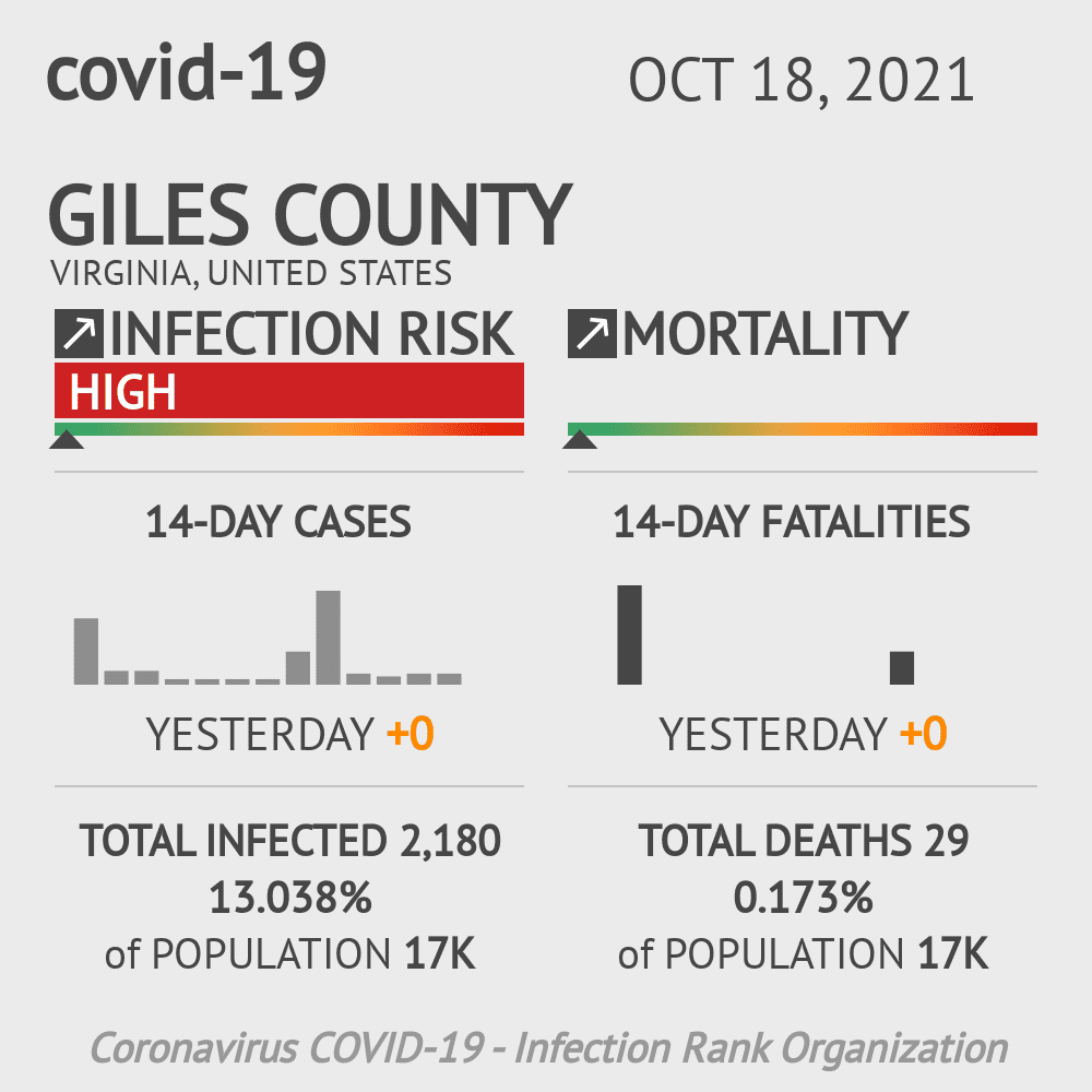 Giles County Coronavirus Covid-19 Risk of Infection on March 04, 2021
