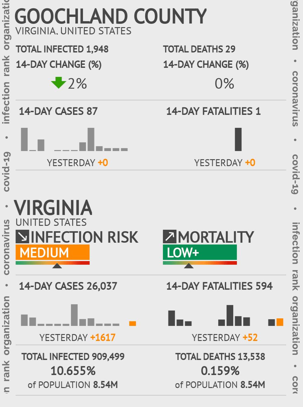 Goochland County Coronavirus Covid-19 Risk of Infection on July 24, 2021