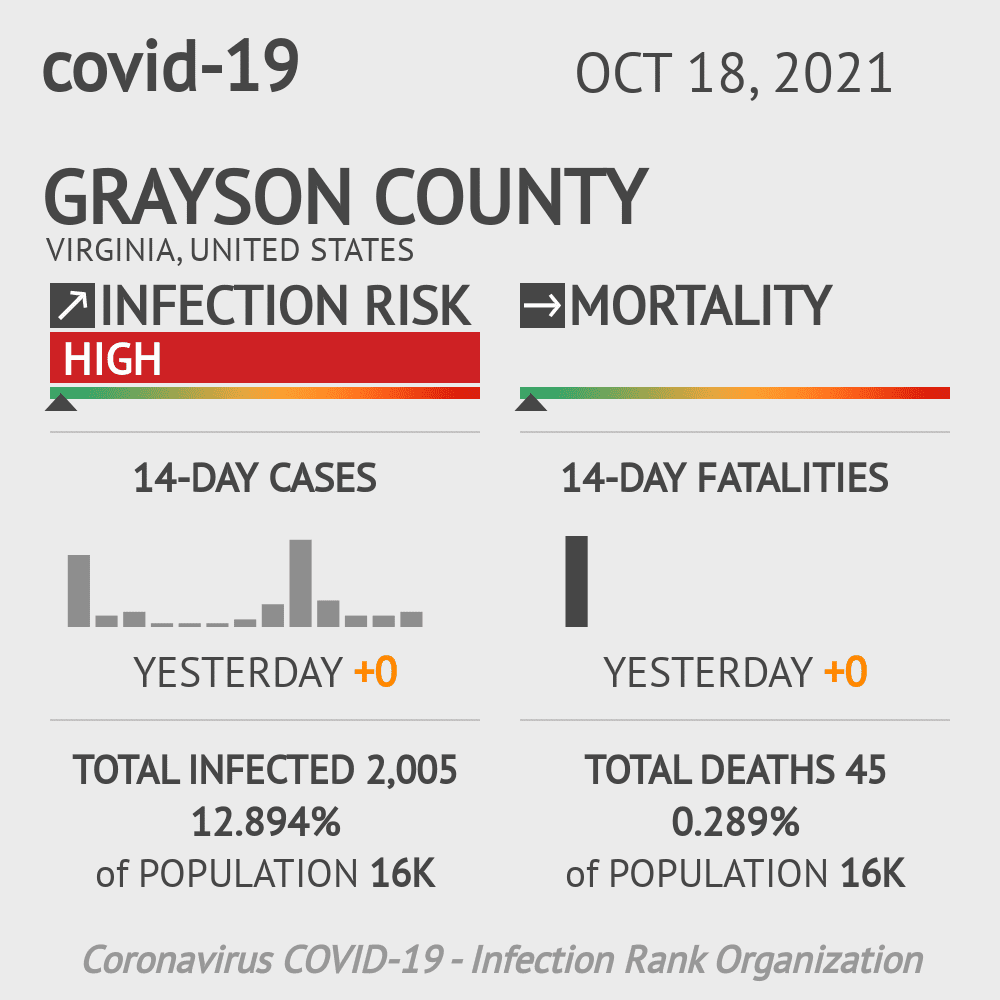 Grayson County Coronavirus Covid-19 Risk of Infection on March 23, 2021