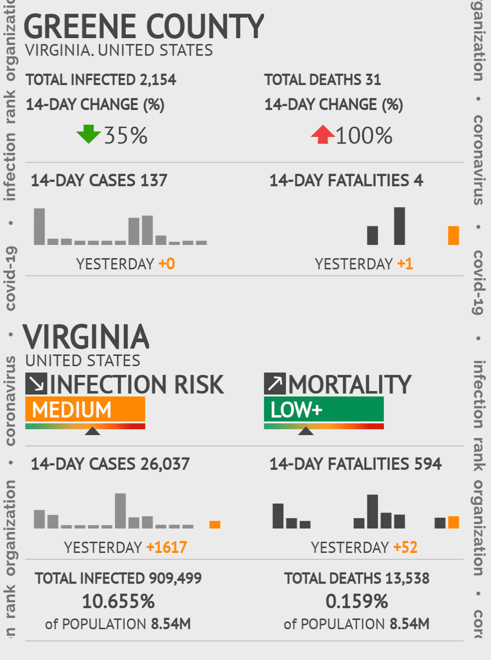 Greene County Coronavirus Covid-19 Risk of Infection on July 24, 2021