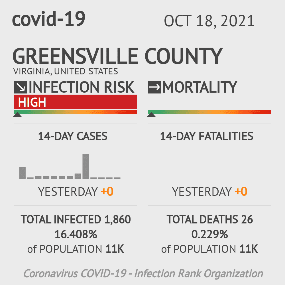 Greensville County Coronavirus Covid-19 Risk of Infection on July 24, 2021