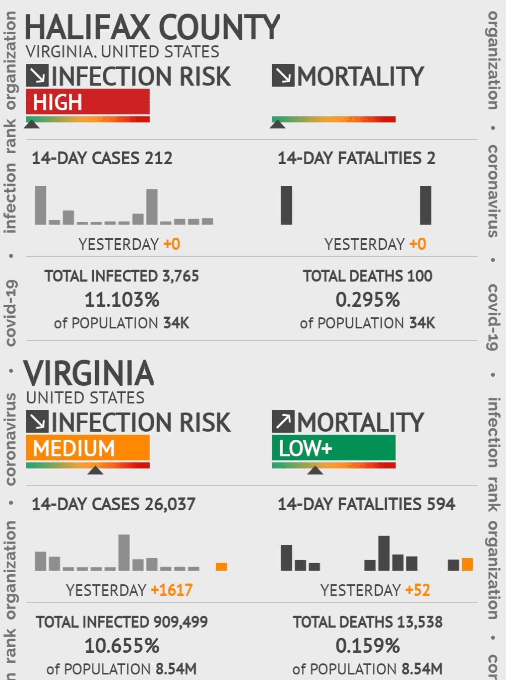 Halifax County Coronavirus Covid-19 Risk of Infection on July 24, 2021