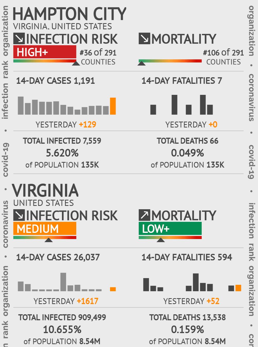 Hampton City Coronavirus Covid-19 Risk of Infection on February 04, 2021