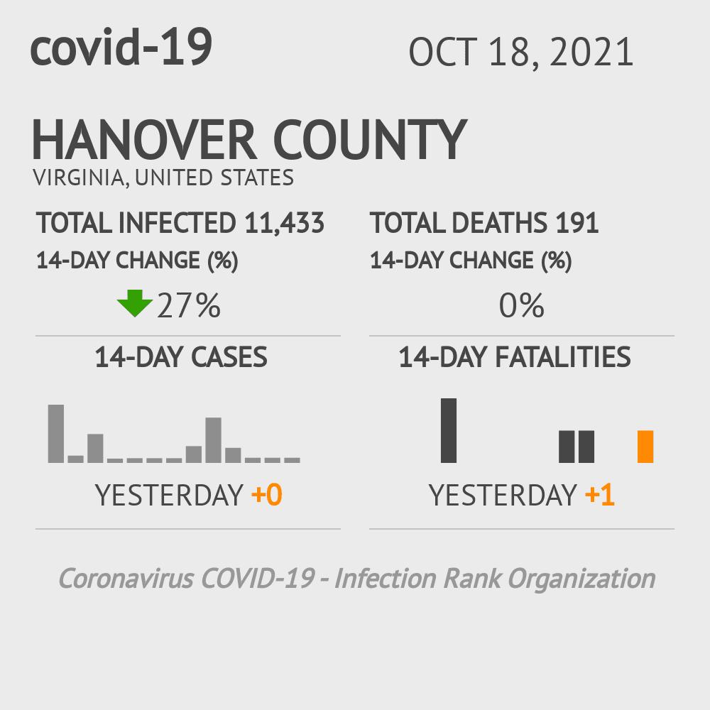 Hanover County Coronavirus Covid-19 Risk of Infection on July 24, 2021