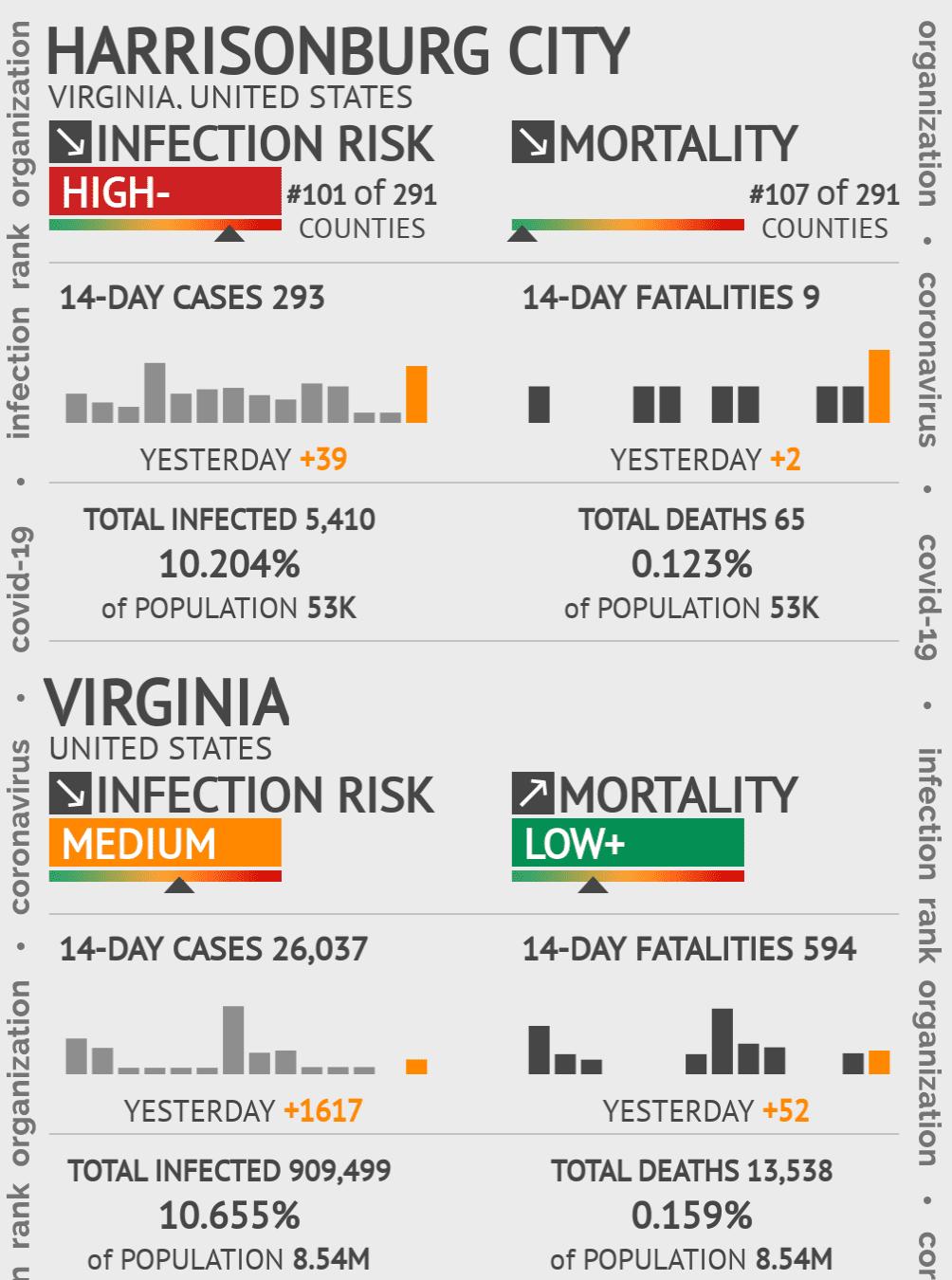 Harrisonburg City Coronavirus Covid-19 Risk of Infection on February 04, 2021