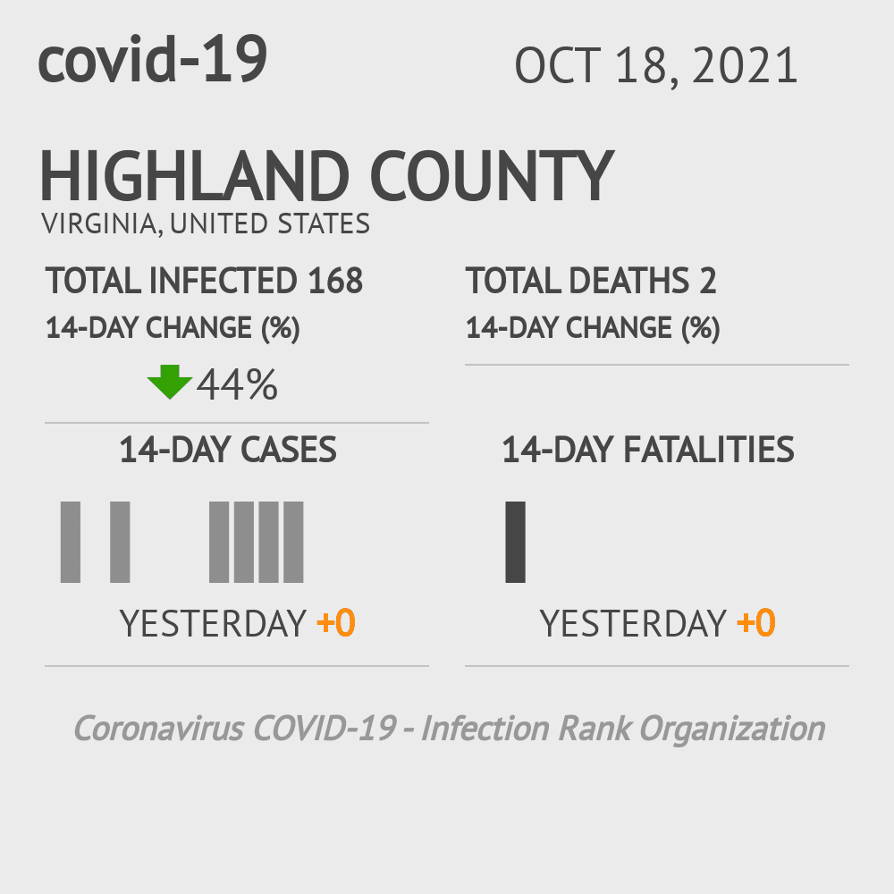 Highland County Coronavirus Covid-19 Risk of Infection on July 24, 2021