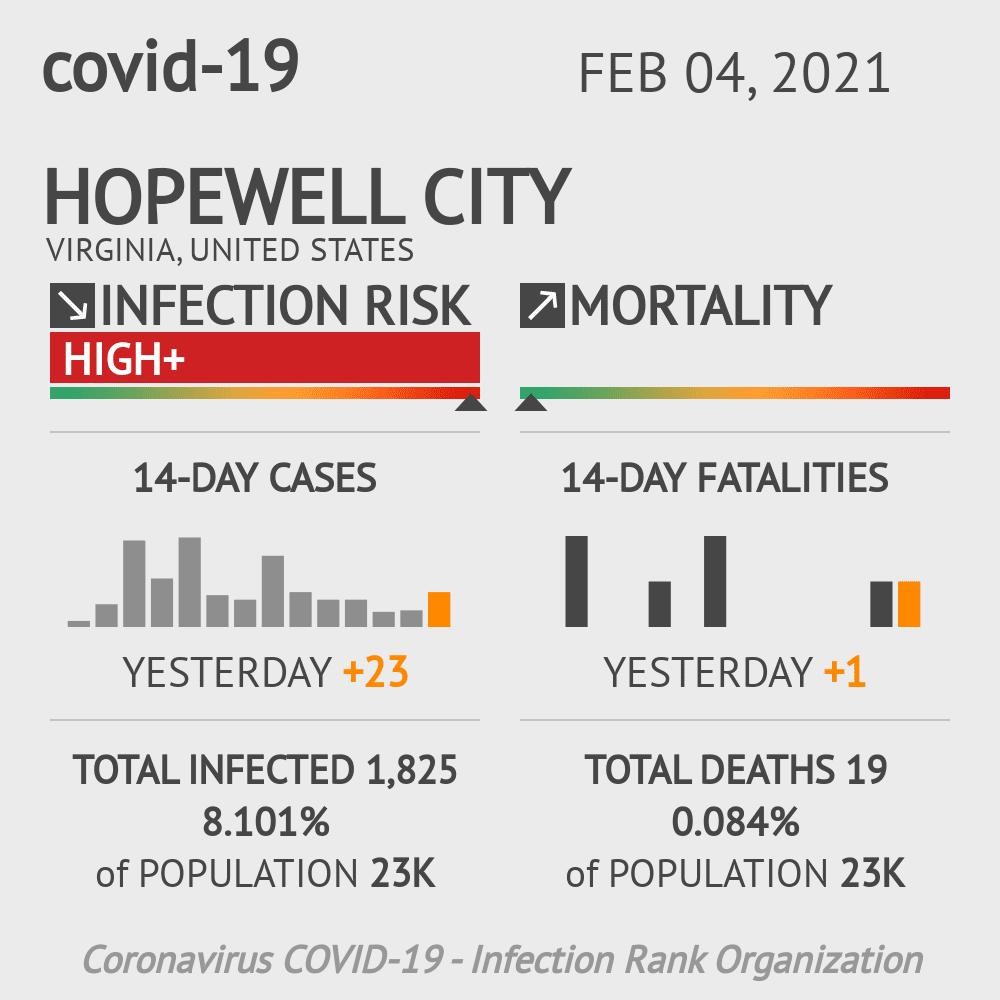 Hopewell City Coronavirus Covid-19 Risk of Infection on February 04, 2021