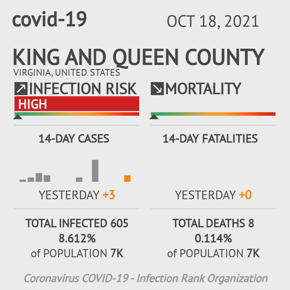 King and Queen County Coronavirus Covid-19 Risk of Infection on July 24, 2021