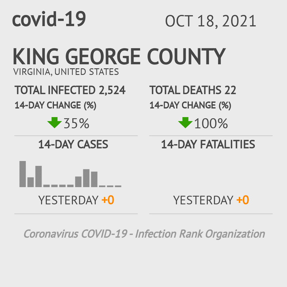 King George County Coronavirus Covid-19 Risk of Infection on July 24, 2021