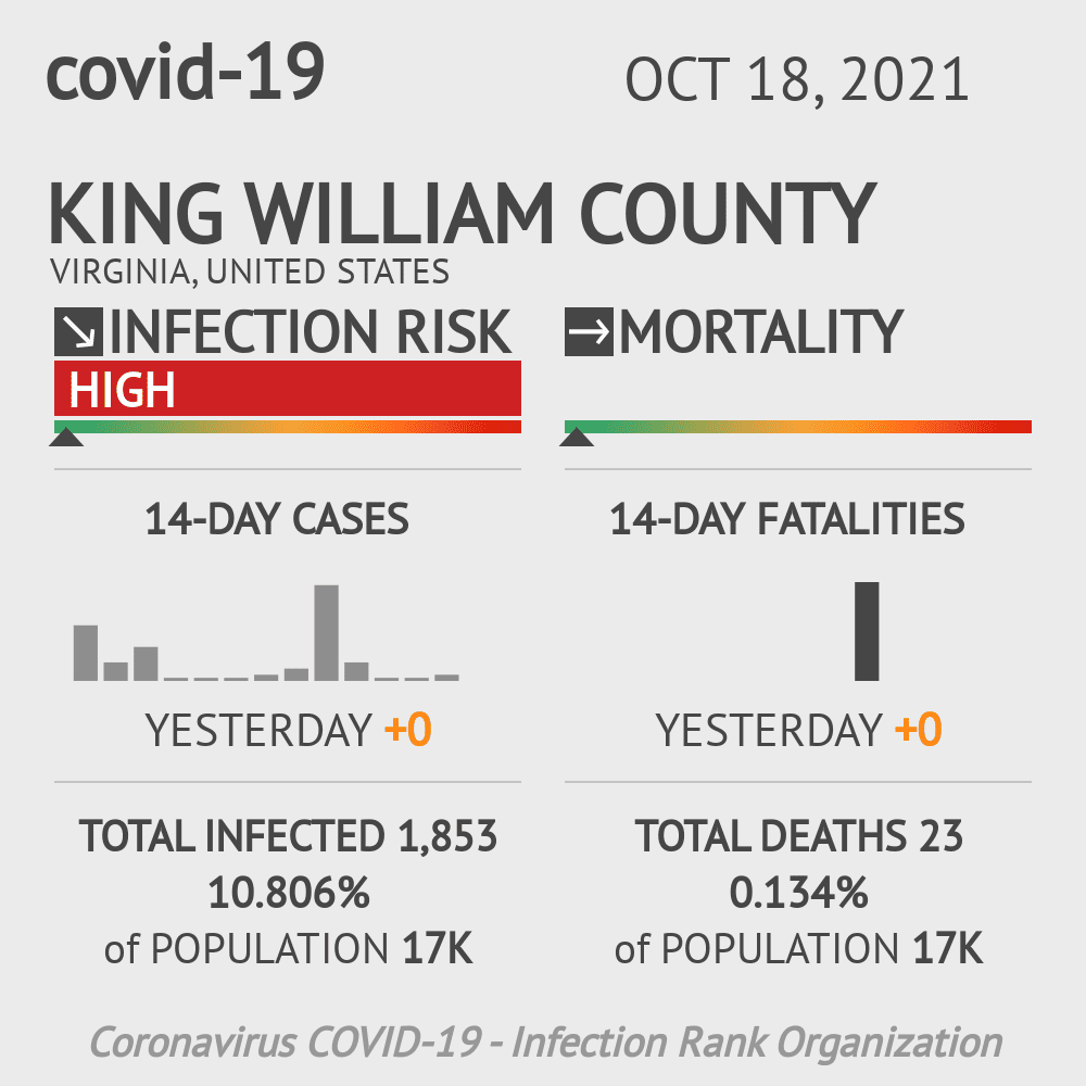 King William County Coronavirus Covid-19 Risk of Infection on March 06, 2021