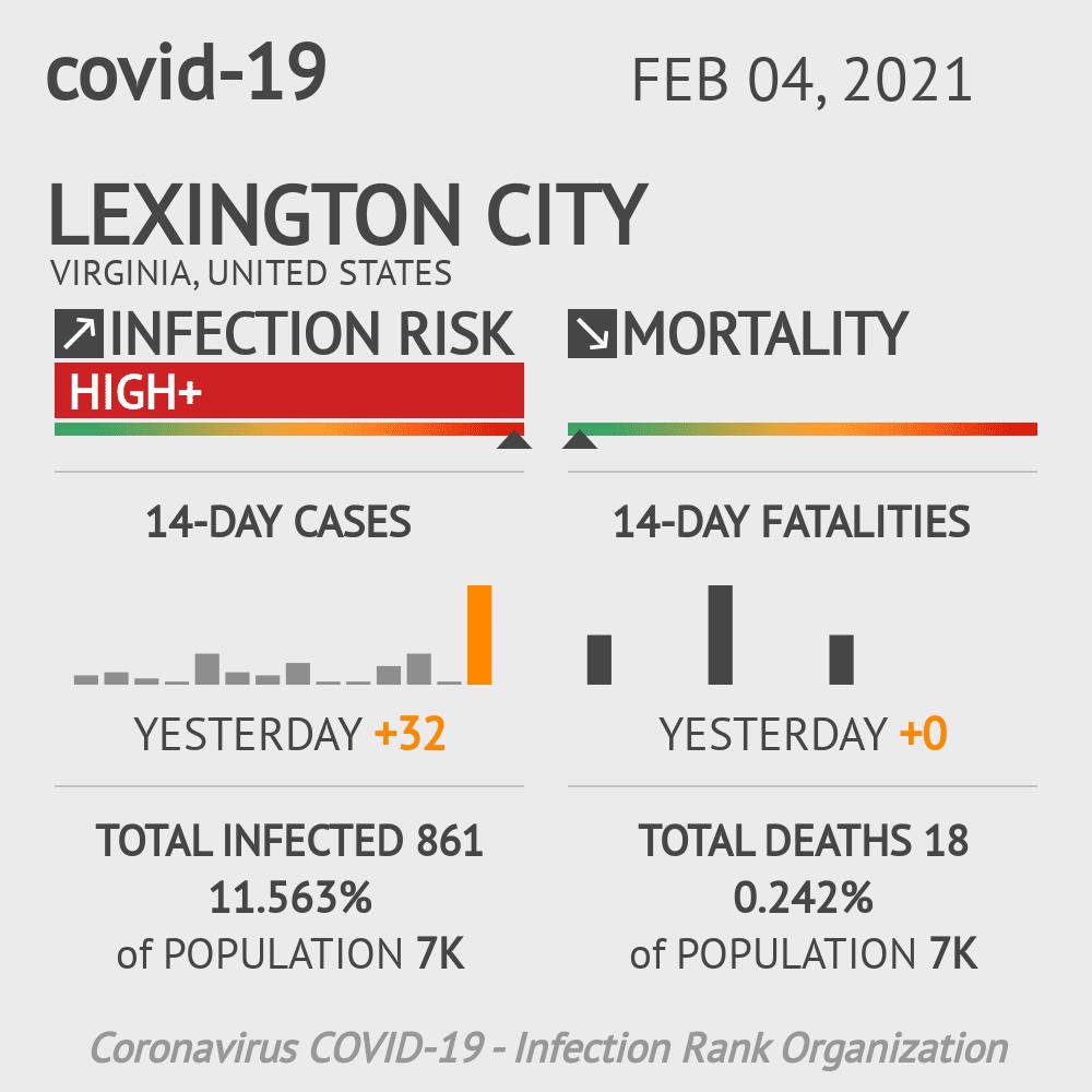 Lexington City Coronavirus Covid-19 Risk of Infection on February 04, 2021