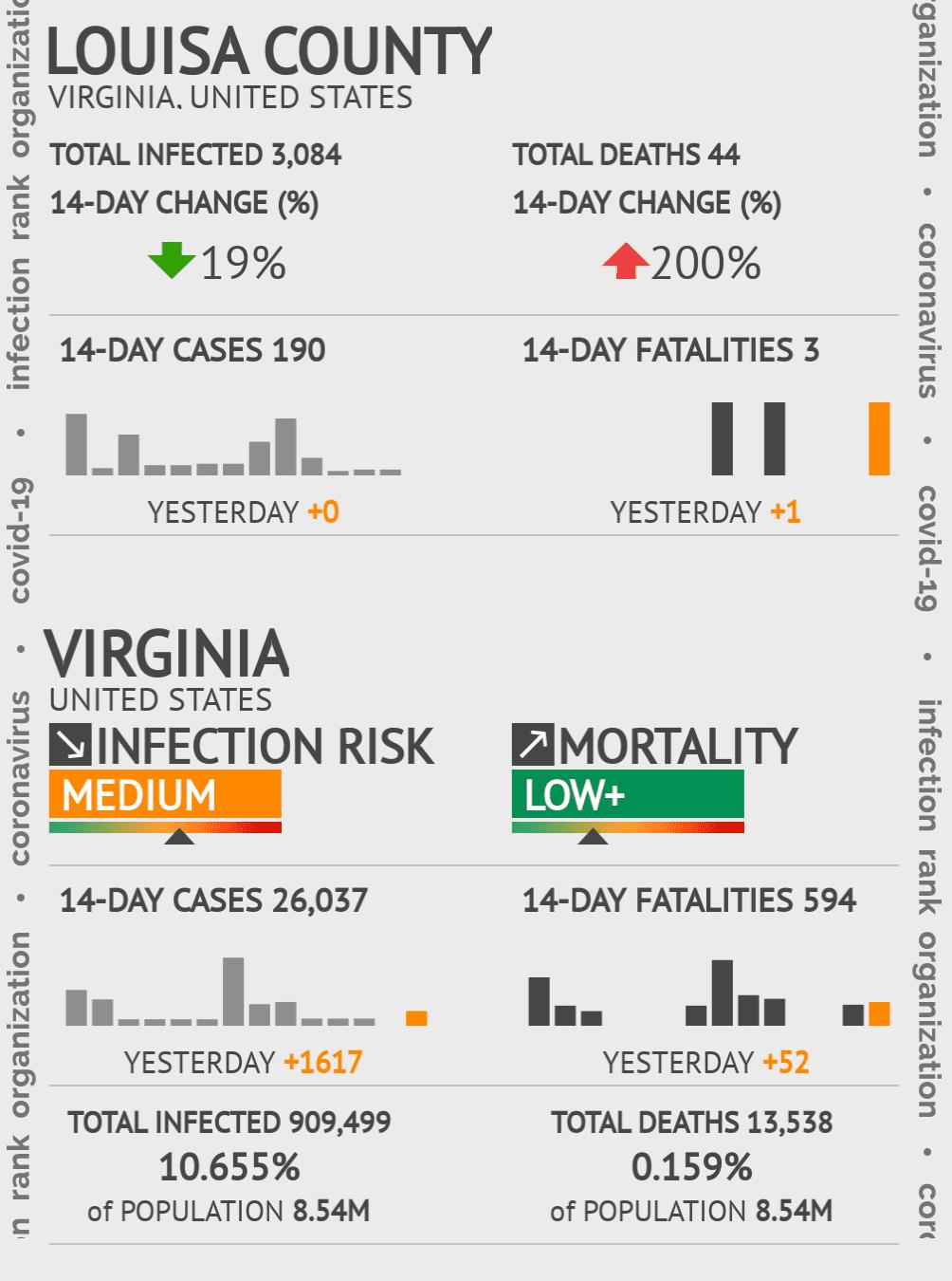 Louisa County Coronavirus Covid-19 Risk of Infection on July 24, 2021