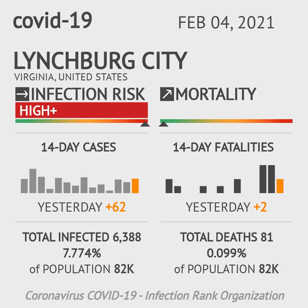 Lynchburg City Coronavirus Covid-19 Risk of Infection on February 04, 2021