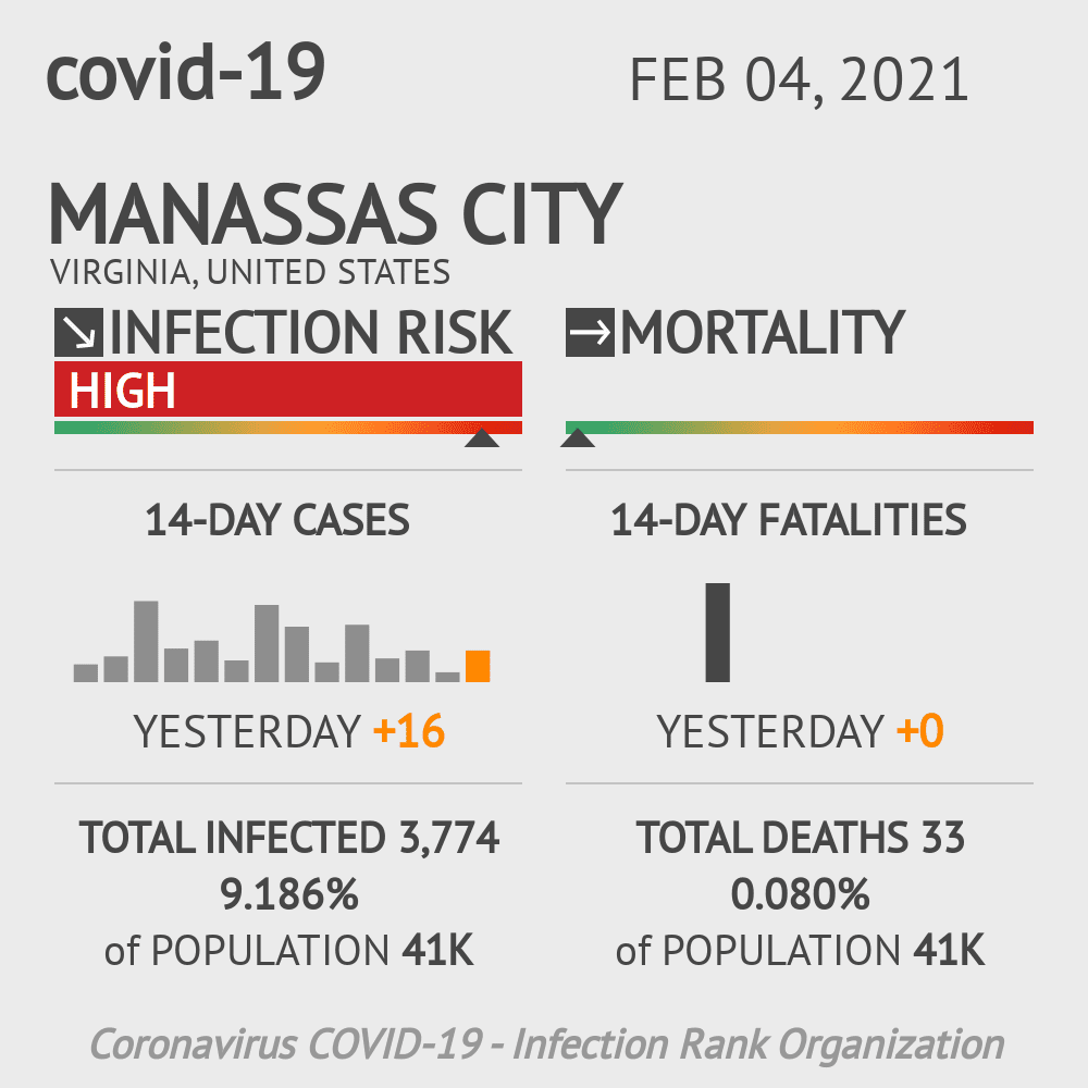 Manassas City Coronavirus Covid-19 Risk of Infection on February 04, 2021